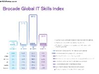 IT调查:超半数因缺乏合适技能陷入困境