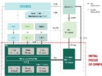 开源加持 NFV借势OPNFV实现进阶之路