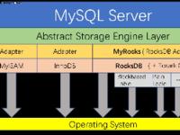 实例:使用TerarkDB提升MyRocks的性能