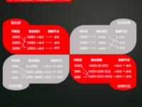 DTCC:分布式数据库的架构与分片设计