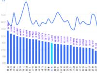 517电信日:大数据分析提速降费还有多远