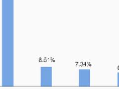 IDC调研:阿里云占中国IaaS市场41%份额
