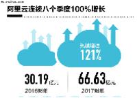 阿里云2017财年营收达66.63亿 涨幅121%