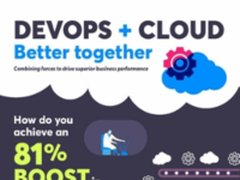 CA:81%的企业通过云与DevOps结合获益