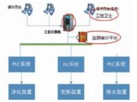 水处理系统安全加固践行网络安全法