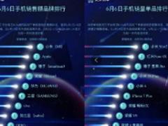 锤子科技8小时重入京东618手机TOP5