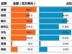 2017年Q1中国服务器市场份额新鲜出炉