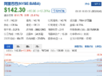 阿里巴巴股价大涨市值超腾讯居亚洲第一