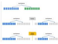 Google发Spinnaker1.0开源平台,怎么样?