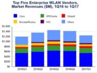 全球市场第一季度下跌0.8%,思科的WLAN份额再次下跌