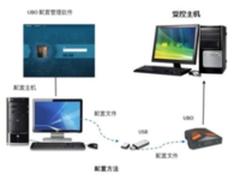 匡恩网络优宝(UBO)对移动介质的安全防控