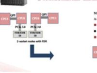 曙光发布全球首款Multi-Host InfiniBand服务器M-Pro