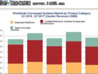 IDC发布2017年第一季度全球融合系统报告 超融合市场最火爆
