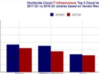 IDC:2017Q1云计算IT基础设施市场达80亿美元