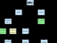 如何创建一门编程语言?第一弹:设计与解析资源