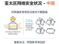 网络犯罪给74%的中国企业带来经济损失