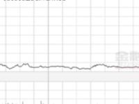 物联网软件公司盈利预测遭大幅调低 PTCInc股价下跌11%