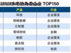 """环信荣膺""""2017未来独角兽企业"""",以智能化稳居行业第一"""