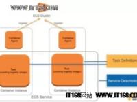 【技术集锦】基于AWS ECS构建安全高可用的Docker私有云