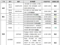 服务器价格指导 7月单路塔式服务器选购