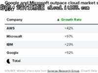 从年中财报数据洞察云计算市场发展变化(全球篇)