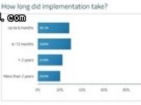 只有半数公司用了Devops,这种趋势要戛然而止?