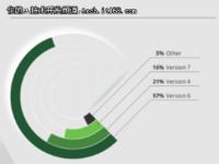 据调查,近半Node.js程序员经验不足两年!