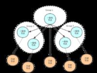 AliSQL X-Cluster基于X-Paxos的高性能强一致MySQL数据库