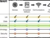 我应该使用物联网平台吗?怎么使用?