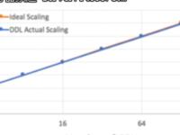 IBM在分布式深度学习取得巨大飞跃,效率提升狂甩谷歌、微软!