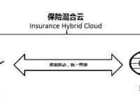 云途腾与中科软打造金融托管云 加速OpenStack行业落地