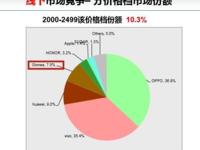 赛诺公布7月线下销售数据 金立S10成增长最快的手机