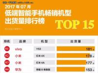 手机7月出货量报告:OPPO/小米/华为成最大赢家