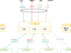腾讯云宣布负载均衡支持QUIC协议 率先拥抱新标准