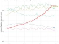 得益于机器学习,Python成增长最快语言!