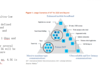 Gartner发布对5G预期与实际发展的调查分析