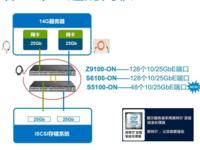 这一波25G交换机升级戴尔网络能否迎来拐点?