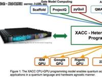 量子计算的下一步,该考虑软件基础设施了!