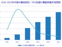 IDC:GPU加速计算服务器市场未来5年将超70%