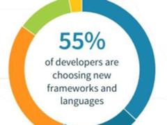 """""""快速数据""""影响开发者新框架和语言选择?"""