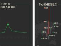 微信发布国庆长假大数据 数百万人跨境旅游