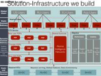 国际版淘宝―AliExpress的基础架构建设