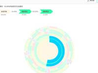 诸葛io独家上线「太阳图」全局视角洞察用户