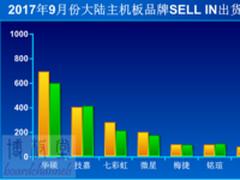 9月份出货70万块 华硕越发垄断主板行业