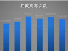 腾讯Q3安全报告:PC、移动病毒拦截总量下降