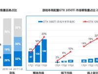双11争霸 GfK:京东3C线上市场占比已超50%