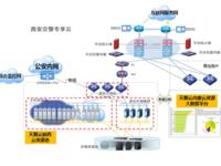 案例解析:西安交警云混合云平台应用实践