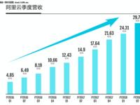 阿里云季度营收达30亿,用户超1/3中国500强