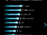 品牌日再发力 360手机单日销量进榜单前五
