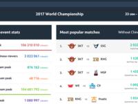 S7世界总决赛收视率又创新高 观看人数破1亿
